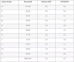 High School Gpa Chart What Is The 5 0 Gpa Scale For A 110 Scale Quora