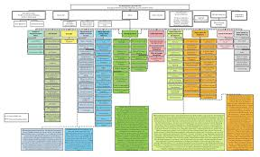 Corporate Organizational Chart Citywide Organization Chart