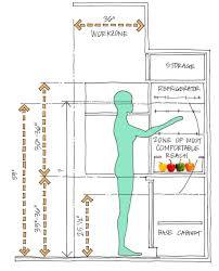 Ergonomic Kitchen Design Anthropometric Data For An Ergonomic Kitchen Design Ideas Google