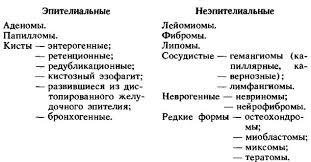 Глава ОПУХОЛИ ПИЩЕВОДА <br> ДОБРОКАЧЕСТВЕННЫЕ ОПУХОЛИ  Глава 13 ОПУХОЛИ ПИЩЕВОДА <br>13 1 ДОБРОКАЧЕСТВЕННЫЕ ОПУХОЛИ ПИЩЕВОДА