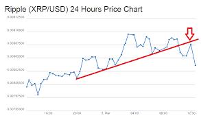 Ripple Price Chart Live Bitcoin News
