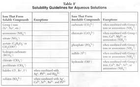 Precise Ion Solubility Chart Solubility Rules Chart In Word