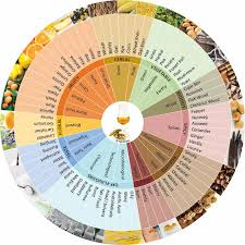 Whisky Flavour Wheels And Colour Charts Malt Whisky Reviews
