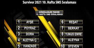Survivor 2021 10. Hafta halk oylaması SMS sıralaması belli oldu mu? EXXEN  Survivor halk oylaması ünlüler gönüllüler SMS sıralamasında kim kaçıncı  oldu? 16 Mart Salı Survivor SMS sıralaması