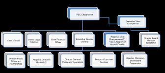 Government Of Alberta Organizational Chart Organizational Structure Canada Ca