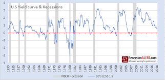 Historical Yield Curve Chart Yield Curve Forecasting 2020 Recession Financial Sense