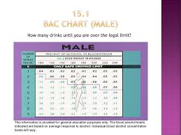 How Many Drinks Is 08 Chart Alcohol Other Drugs And Driving Ppt Download