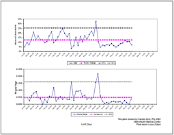 Control Chart Excel Control Chart Templates Create Your Own Control Charts For