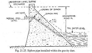 Shaft Spillway Design Different Types Of Spillways Engineering Discoveries