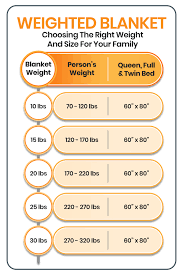 Weighted Blanket Choosing The Right Weight And Size For