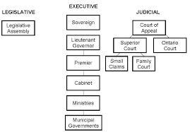Canadainfo Government Provincial