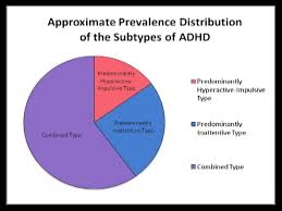 Attention Deficit Hyperactivity Disorder And Its Indicators