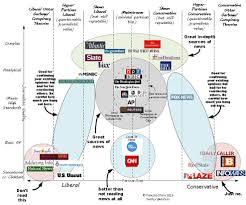 Conservative Vs Liberal Chart Jack Murphys Blog