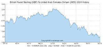 Aed To Gbp Chart British Pound Sterling Gbp To United Arab Emirates Dirham