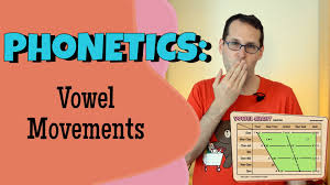 Learn vocabulary, terms and more with flashcards, games and other study tools. Vowels And The Ipa Vowel Vowel Sounds Vowel Chart