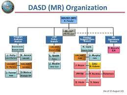Ppt Dasd Mr Organization Powerpoint Presentation Free