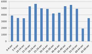 Реферат Статистика трудовых ресурсов предприятия com  Статистика трудовых ресурсов предприятия