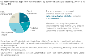 the big data revolution in us health care accelerating value and  web healthcare ex1
