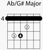 A Sharp Guitar Chord Chart A Flat G Sharp Major Chord