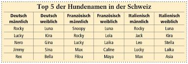 Tanja - Vornamen: Bedeutung Herkunft von