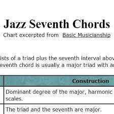 Seventh Chords Chart Jazz Seventh Chords