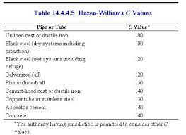 Hazen Williams Formula Pipe Flow Chart Hydraulic Calculation Tutorial 2