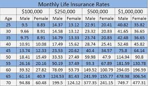 Life Insurance Whole Life Quotes