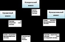 Дипломы Анализ финансово хозяйственной деятельности империум  Рис 1 5 Трехступенчатый анализ деловой активности предприятия