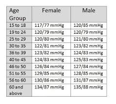 Blood Pressure Age Chart Weight 67 Elegant Photos Of Blood Pressure Chart For Women In 2019