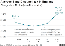 Council Tax Bills In England To Rise An Average Of 4 5