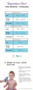 Newborn Baby Temperature Chart Temp Chart For Infant And Children Baby Fever Temperature