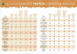 Protein Powder Comparison Chart Complete Protein Organic Raw Sprouted Biofermented