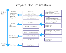 Software Documantation Software Documentation Types And Best Practices Prototypr
