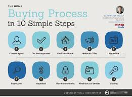 Buying A Home In 10 Steps David Olson Real Estate 952 314