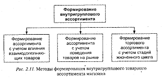 Использование инструментов маркетинга при формировании  Для формирования внутригруппового товарного ассортимента магазина можно использовать маркетинговые подходы приведенные на рисунке 1 4