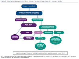 Timi Flow Chart Ischemic Complications Of Pregnancy