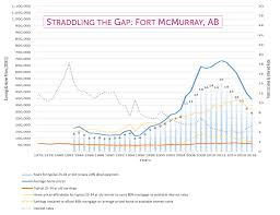 Calgarys Average Home Prices Need To Fall 147 000 To Reach