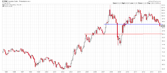 Canadian Dollar 2014 Chart Cdn Dollar How Low Could It Go Valuetrend