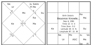 How To Read A Vedic Astrology Birth Chart Vedic Astrology Birth Online Charts Collection