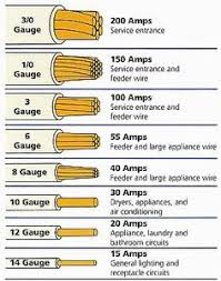 top 25 best electrical wiring diagram ideas on pinterest Service Feeder Diagram With Electric Circuits electrical wire size table wire the smaller the gauge number the Electric Fence Schematic Circuit Diagram