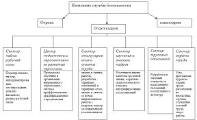 Курсовая работа Совершенствование работы кадровой службы организации