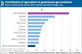 Environmental Pressures Rising In New Zealand Oecd