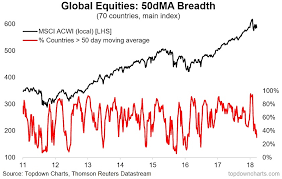 50 Day Moving Average Charts Global Equities Market Breadth Breakdown See It Market