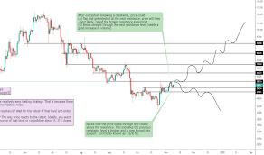 Ltc Eur Litecoin Euro Price Chart Tradingview