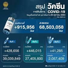 ด่วน! ยอด โควิด-19 วันนี้ ติดเชื้อเพิ่ม 9,810 ราย ตาย 66 ราย ATK