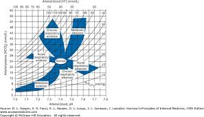 Respiratory Metabolic Acidosis Alkalosis Chart Acidosis And Alkalosis Harrisons Principles Of Internal