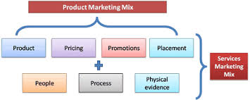 Services Marketing Service Marketing Mix 7ps Of Marketing Mix Marketing Mix Of Services