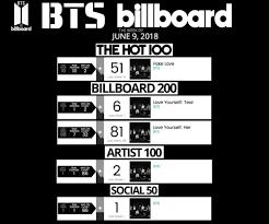 Billboard Charts Week Of 06 09 18 Seokjin Amino