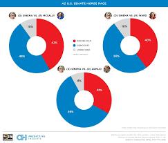 new poll sinema beats mcsally ward or arpaio in us senate race