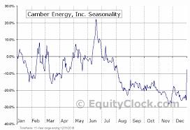 Camber Energy Inc Amex Cei Seasonal Chart Equity Clock
